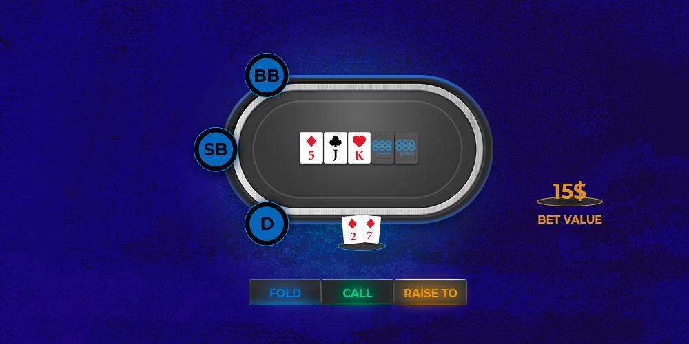 Виды ставок в покере